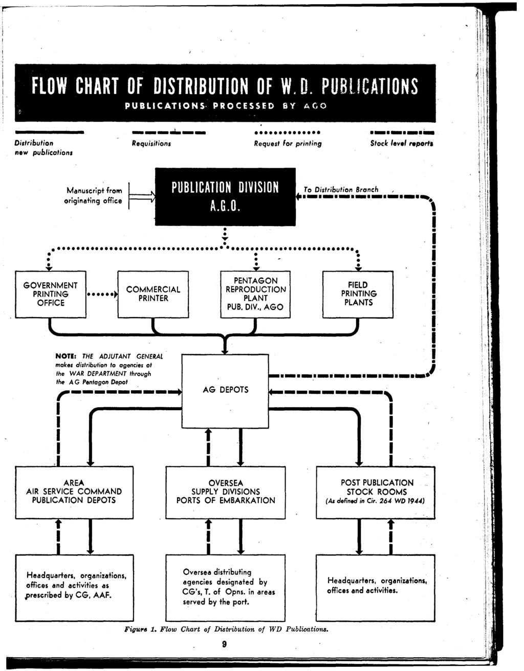 FLOW CHART OF DSTRBUTON OF W. D. PUBl.lCATONS PUB Lie AT ON S PRO C ESSE D 6 Y A C 0 ------ ------- Didribution Requisitions Request lor printing Stock 'ev.