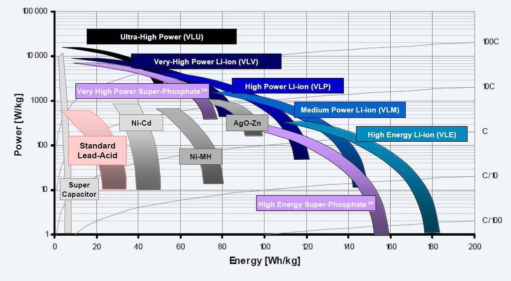 Energy Storage Technology Trade-Offs & Capabilities Ultra High Power Li-ion Very High Power Li-ion Very