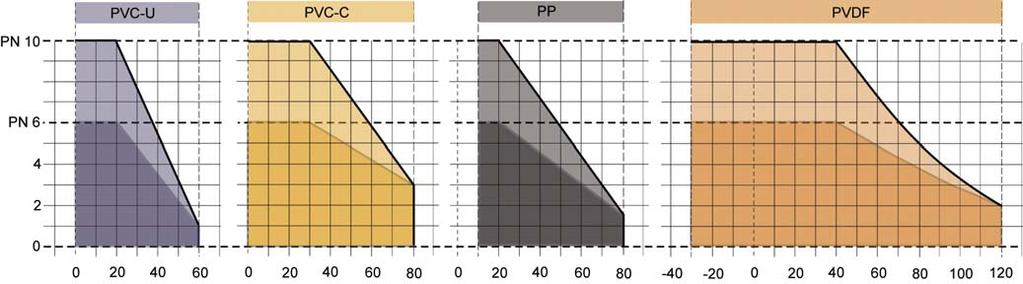 Pressure/temperature diagram pressure (bar) Pressure/temperature diagram The pressure/temperature limits are applicable for the stated nominal pressures and a computed operating life factor of 25