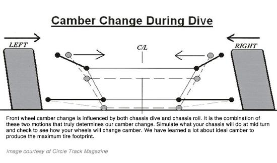 CAMBER CONSIDERATIONS We have found interesting information about front cambers that might fly in the face of traditional theory.