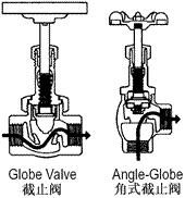 b) Globe/Angle-Globe Valves Positive Features Recommendations 1) Recommended for throttling applications 2) Positive bubble-tight shutoff when equipped with resilient seating 3) Good