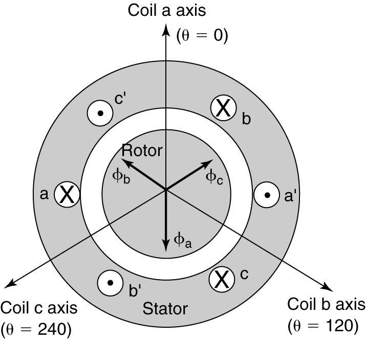 The 3-Phase Stator Winding A balanced 3-phase set of currents is applied to the coil: The flux distribution due to the coil b is 120 degrees behind coil a and the