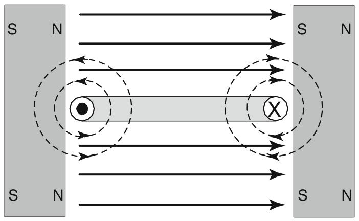 Motor Operation The simple DC machine operating as a motor. The voltage applied as shown, current flows into the right side of the coil and out of the left side.