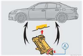 EMERGENCY ROAD SERVICE PROCEDURES JACKING: The jack supplied with the 2013 Lexus GS Series vehicles is located under the trunk floor mat as shown in the figure below.