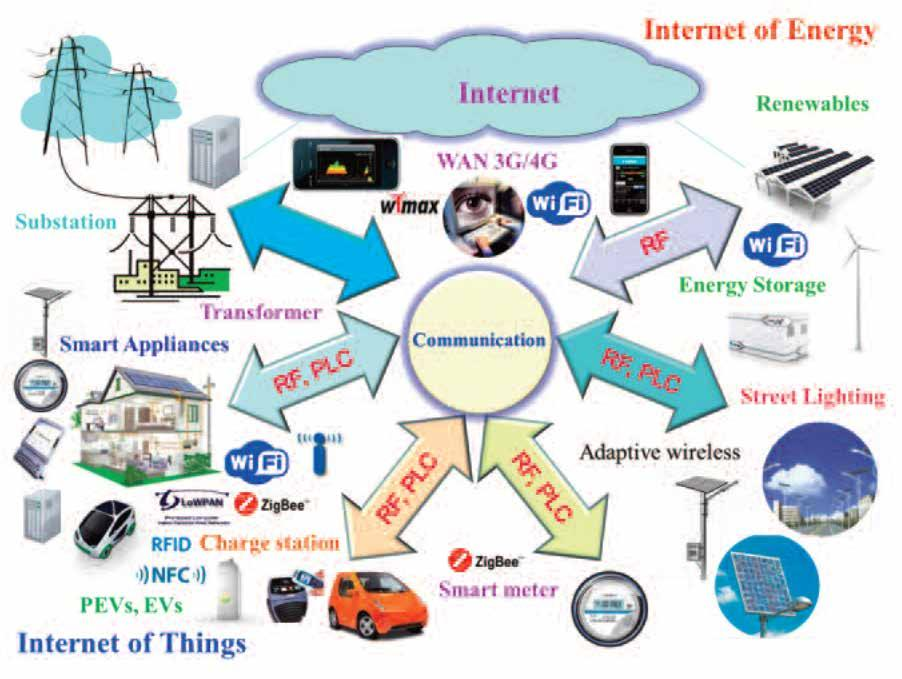 MODULE 4: COMMUNICATIONS AND CYBER SECURITY Figure 4-1: Internet of Energy: Internet of Things in The Power Sector 4.