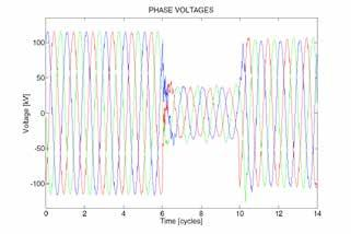 MODULE 7: POWER QUALITY Motor starting dips are typically shallow, the most severe ones having residual voltages down to 80 or 75% of nominal.