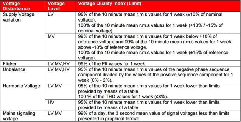 MODULE 7: POWER QUALITY Although the Regulations specify the Power Quality norms like voltage variation at point of supply and inter connection points; and norms for harmonics and voltage unbalance,
