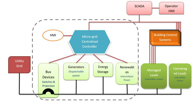 MODULE 8: MICROGRIDS Figure 8-2: Major Components of Microgrid (source: Lockheed Martin, 2011) I.
