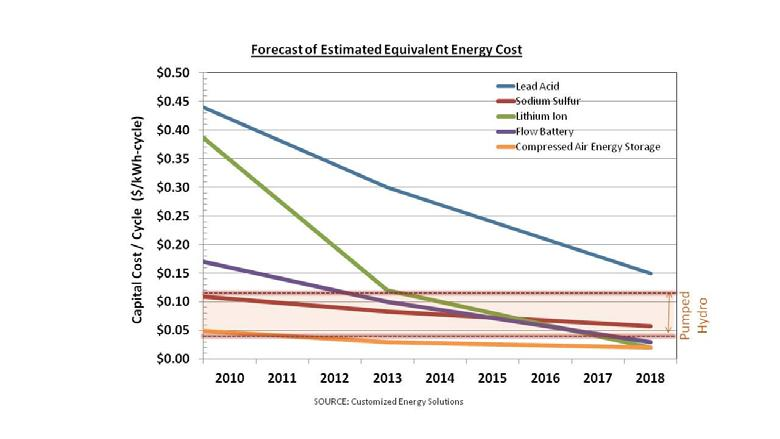 MODULE 9: ENERGY STORAGE Figure 9-3: Forecast of Estimated Capital Costs by Storage Technology and Type 2 9.