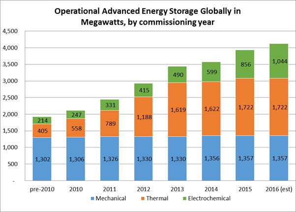 MODULE 9: ENERGY STORAGE Figure 9-5: Operational Advanced Energy Storage Globally in Megawatts, by Commissioning Year 4 ESS ESTIMATED MARKET POTENTIAL (75, 400 MW) THROUGH 2022 60,000 50,000 50,200
