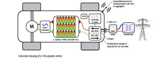 MODULE 10: ELECTRIC VEHICLES Figure 10-6: Schematic of a V2G capable vehicle II.