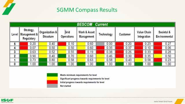 A PRIMER ON SMART GRIDS Figure 12: SGMM Results of AS-IS Survey of BESCOM Figure 13: BESCOM