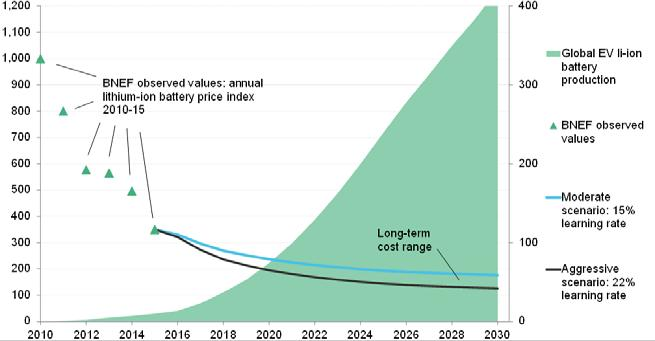 Module-9 Figure 1-3 depicts the price trend of batteries in the recent past and figure 1-4 gives price prediction for Lithium Ion Batteries up to 2030.