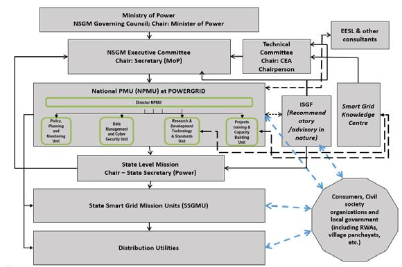 MODULE 1: 21 ST CENTURY GRIDS EVOLVING TRENDS IN GRID MODERNIZATION Development of Skill Development Centers for smart grid development in line with the National Skill Development Policy 2009 for