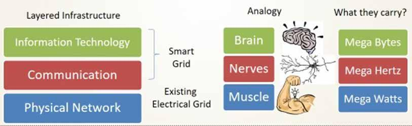 MODULE 2: INTRODUCTION TO SMART GRIDS Figure 2-1: Analogy of a Smart Grid with Human Body Key components to make an existing grid smarter is to have two way communicable sensors to monitor and