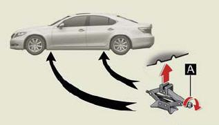 EMERGENCY ROAD SERVICE PROCEDURES JACKING: The jack supplied with the 2008 Lexus LS 600H L vehicles is located under the trunk floor mat as shown in the figure below.