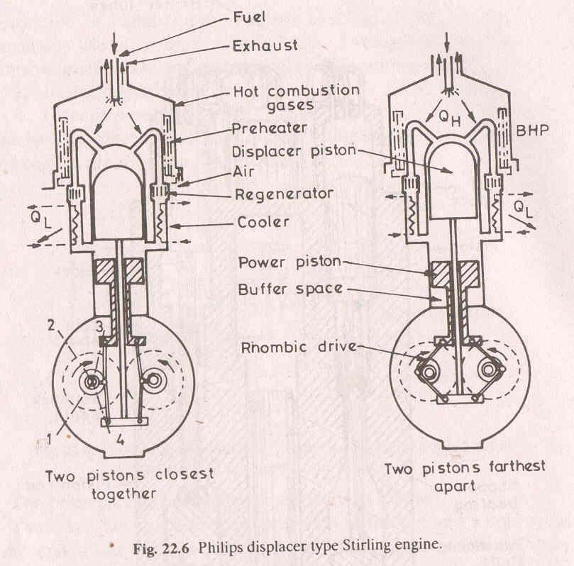 The piston displacer engine Two pistons power and displacer. Displacer piston heat and cools the working gas.