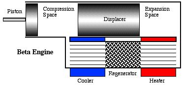 Types of piston displacer engine Beta type single cylinder classic sterling engine configuration.