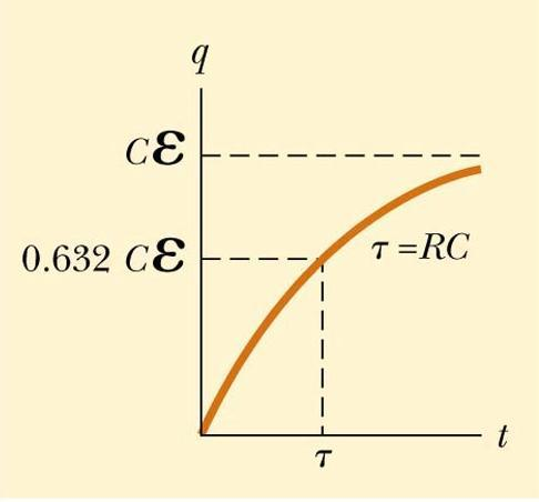 Charging a Capacitor in an RC Circuit The charge on the capacitor varies with time q = Ce(1 e