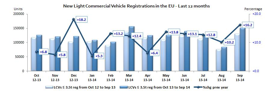 EU¹ COUNTRIES REGISTRATION FIGURES BY MARKET NEW LIGHT COMMERCIAL VEHICLES up to 3.5t² AUSTRIA 2,610 2,431 7.4% 23,710 23,035 2.9% BELGIUM 3,873 3,616 7.1% 41,099 41,989 2.1% BULGARIA 4 376 289 30.