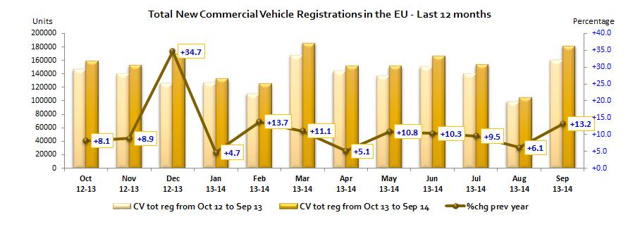 TOTAL NEW COMMERCIAL VEHICLES AUSTRIA 3,262 3,133 4.1% 29,695 28,607 3.8% BELGIUM 4,699 4,336 8.4% 48,093 48,079 0.0% BULGARIA 4 376 289 30.1% 2,883 2,532 13.9% CROATIA* 354 374 5.3% 4,982 4,231 17.