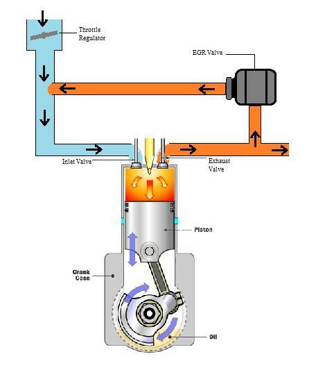 gas absorbs energy at the time of combustion and does not contribute any energy input.