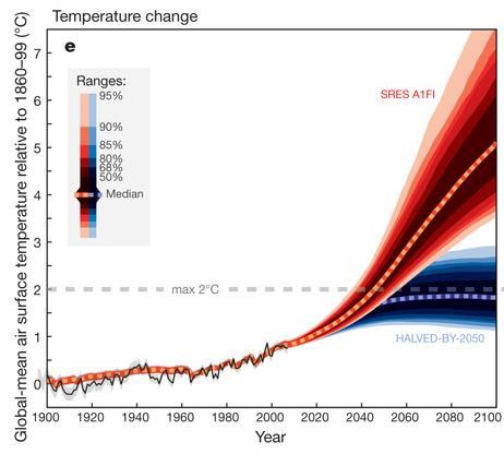 Climate Change 2007 Intergovernmental Panel on Climate Change (IPCC) recommended that global warming limit of 2 C or below (relative to pre-industrial levels) 60% reduction in CO 2 emissions compared