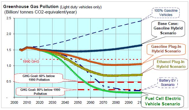 GHG Pollution Projected greenhouse gases for different alternative vehicle scenarios over the 21st century for the US light duty vehicle fleet, assuming that both the electrical