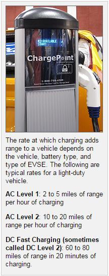 Electric Vehicle Charging AC Level 1 Charging AC Level 1 EVSE (often referred to simply as Level 1) provides charging through a 120 volt (V) AC plug and requires electrical installation per the