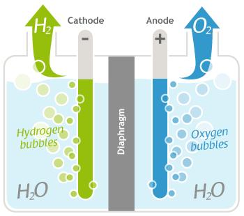 Electrolysis 1 kg of Hydrogen = 1 gallon of gasoline ( in terms of energy content) Wind powered
