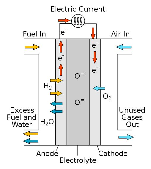 Fuel Cell When used in a vehicle, roughly twice the fuel economy than a standard vehicle Jan 28, 2013 Daimler, Ford, Nissan enlarge partnership to bring fuel cell vehicles to mass market as early as