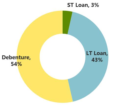 STRONG FINANCIAL POSITION Statements of Financial Position Loan Type Cash +ST Investment CA THB 433 Bn THB 426 Bn Liab.