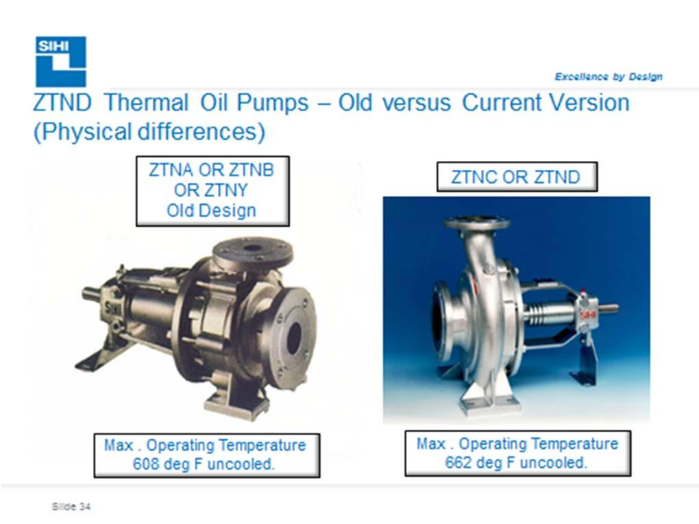 Internal: Technical Instructions: No.. ZTN Comparisons Old versus Current Models Instruction: Requirements for determining replacement ZTN pumps and parts old versus current. A.