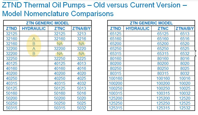 Internal: Technical Instructions: No.. ZTN Comparisons Old versus Current Models B.
