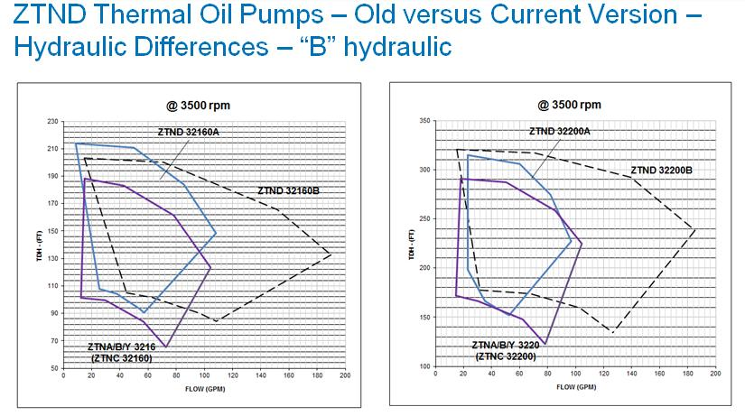 Internal: Technical Instructions: No.. ZTN Comparisons Old versus Current Models C. Performance differences between the ZTN 3 or ZTNC 3 and current version ZTND 3 hydraulics A and B.