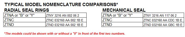 Internal: Technical Instructions: No.. ZTN Comparisons Old versus Current Models D.