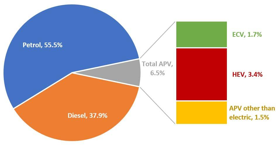 Fuel types of new cars: diesel 17%; petrol +14.6%; electric +47% in first quarter of 2018 In the first quarter of 2018, 37.9% of all new passenger cars in the EU ran on diesel.