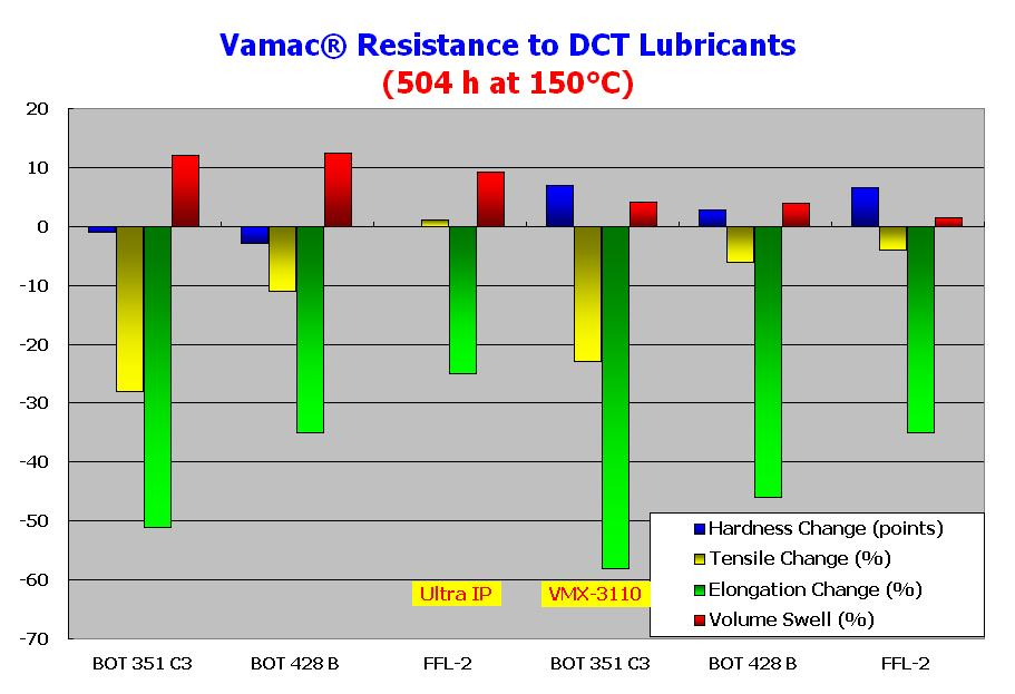 36 Vamac - Performance in New DCT Fluids