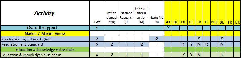 6. MEMBER STATE SUPPORT TO NON-R&I ACTIVITIES Similarly the table below illustrates an overview of non-r&i activities identified by the TWG and the support indicated from MS related to (i)