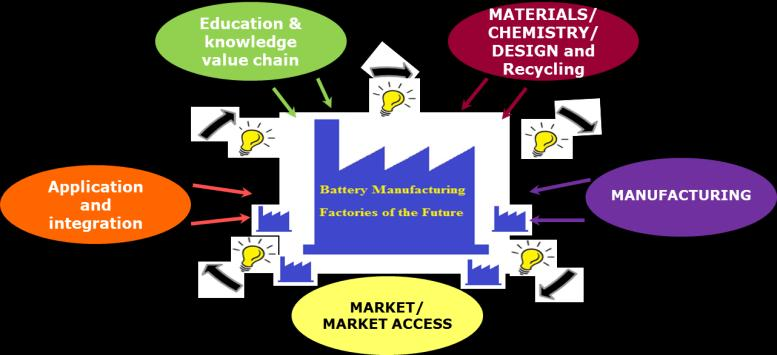 achieved by increasing and clustering cooperative European battery R&I efforts over the full value chain to achieve not only the quantitative targets but also the non-quantitative targets outlined in