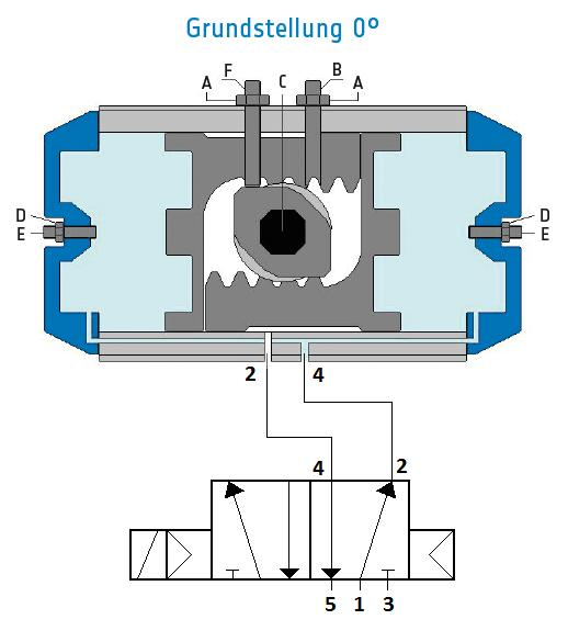 If the control valve is to be mounted separately in the switching cabinet, then the airway leads (4 and