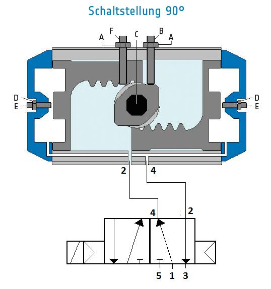 Please note here that the connection 2 is standard for opening with the actuator, and connection 4 for