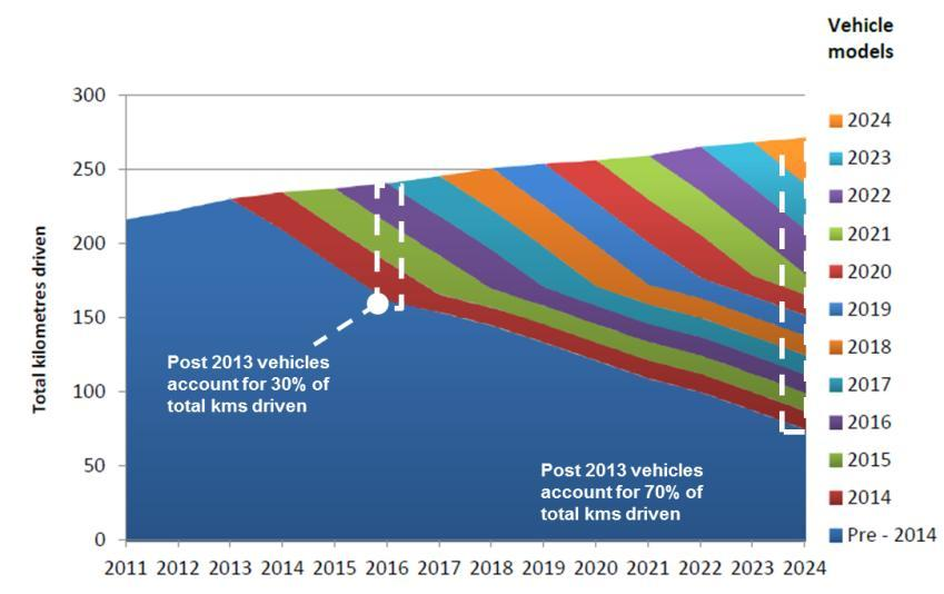 The case for action the economy-wide benefits of strong yet realistic vehicle emission standards for Australia Figure 7: Proportion of new light vehicles by total vehicle kilometres driven