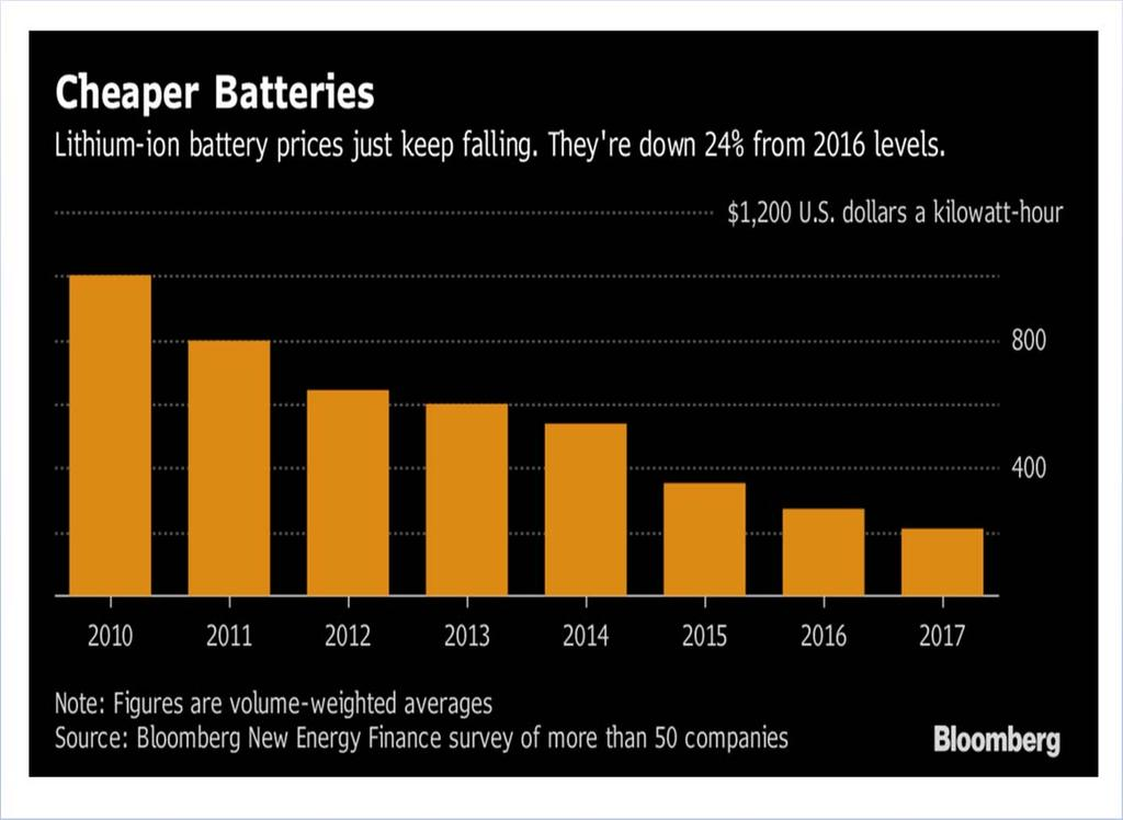 Figure 1: Lithium Ion Batteries Costs are Falling Faster than