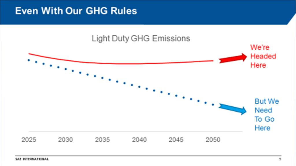 Existing Light Duty GHG