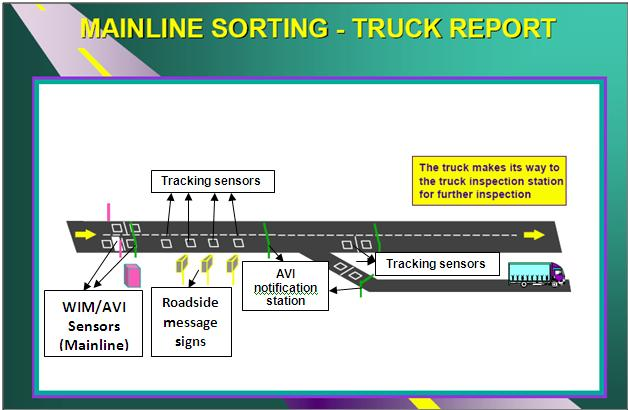 WEIGHT ENFORCEMENT SITE LAYOUT Mainline Truck Sorting at WIM
