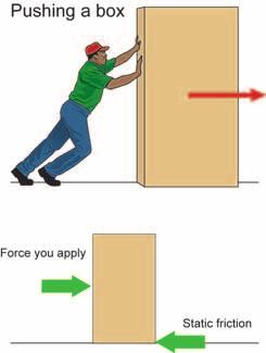 Identifying forces Direction of the force Sliding Static Comparing sliding and static We think of as a force, measured in newtons just like any other force. You draw the force of with a force vector.