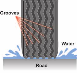 Special groove patterns, along with tiny slits, are used on snow tires to increase traction in snow. These grooves and slits keep snow from getting packed into the treads.