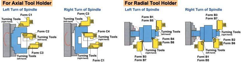 Turning Toolholder B1: Right-Hand Short B3: Right-Hand Short-Inverted B2: Left-Hand Short B4: Left-Hand Short-Inverted B1/B2: Right/Left-Hand Short Dimension (unit: mm) d1 b1 b2 b3 h1 (in) h1 h5 h6