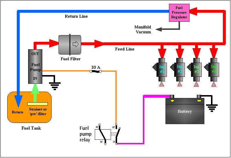 4: Fuel System Fuel is extremely flammable and fuel systems run at high pressures.